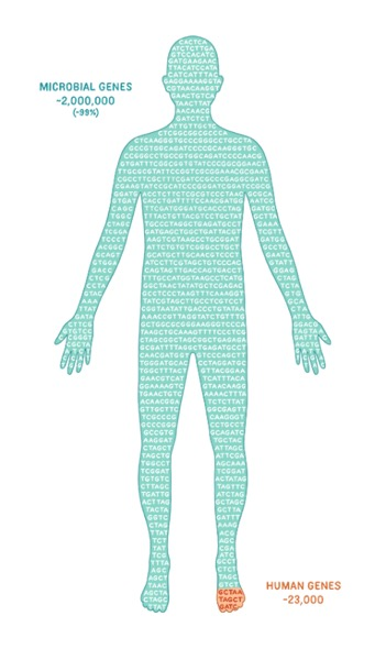 99% of the genes in and on our body derive from our microbiome
