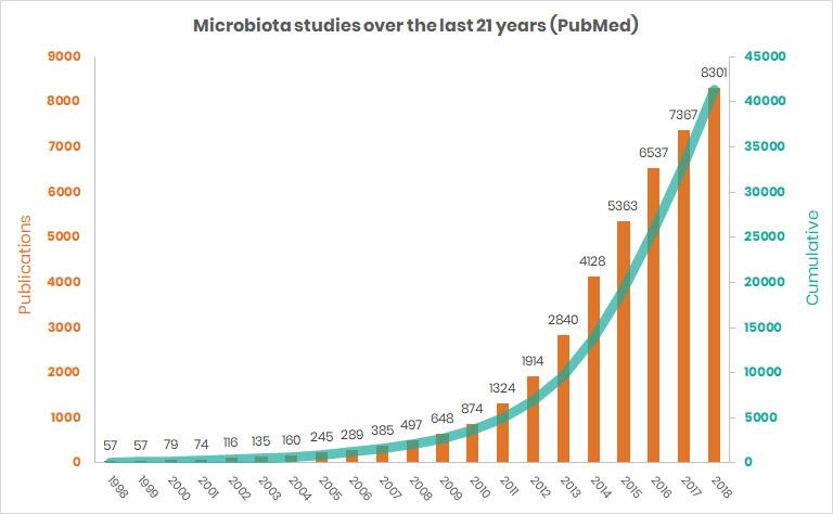 マイクロバイオーム研究の急激な増加